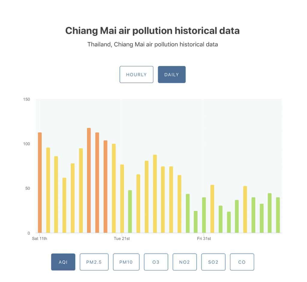 air quality chiang mai may 2019