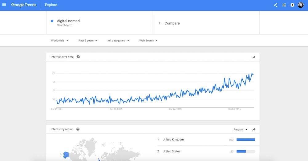 google trends digital nomad