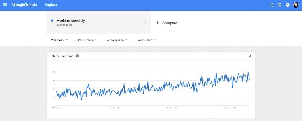 google trends remote work 1